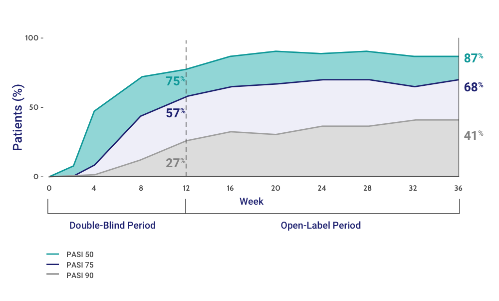 Patients Who Achieved a PASI 50/75/90 Response at Week 12 and Through Week 36 While Taking ENBREL Throughout