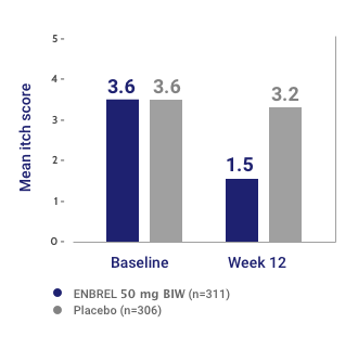 Itch Scores Reported by ENBREL Patients at Baseline and at Week 12 (LOCF)