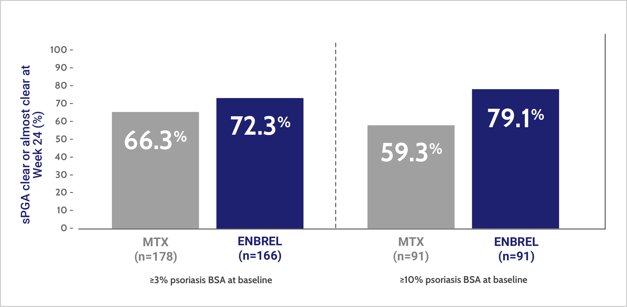 8 out of 10 patients on ENBREL achieved sPGA of clear to almost clear at Week 24