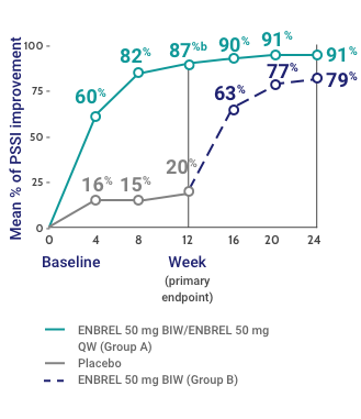 Mean Percent Improvement in PSSI Score at Weeks 12 and 24 in the ENBREL Scalp Involvement Study
