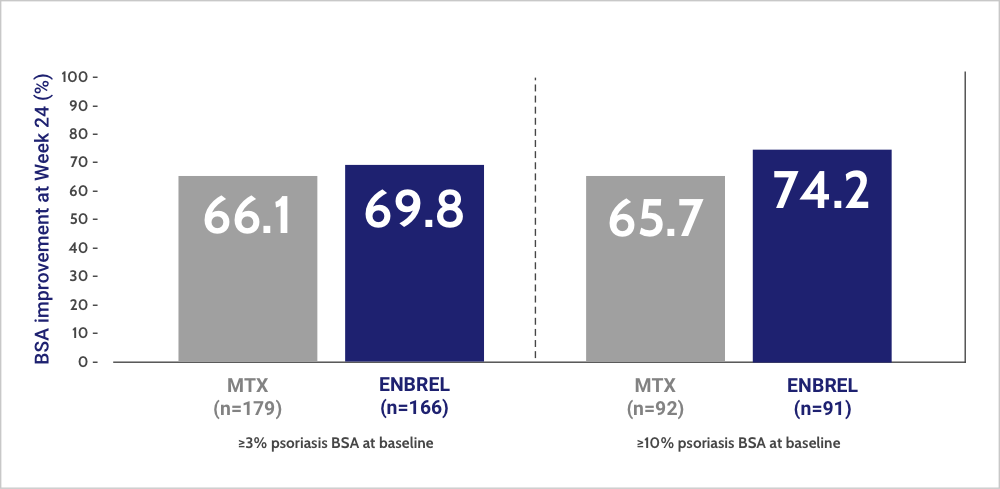 7 out of 10 patients on ENBREL achieved BSA improvement at Week 24