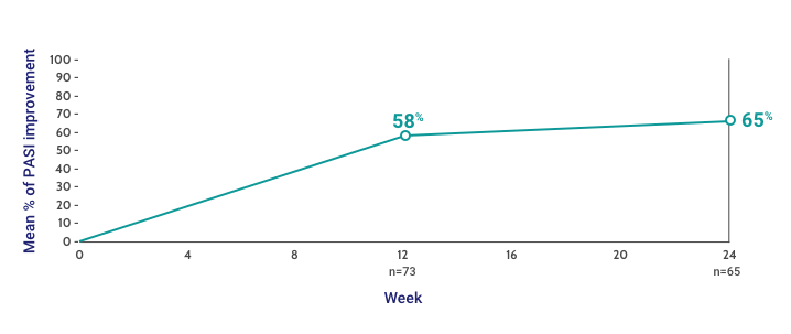 Mean % PASI Improvement Through 24 Weeks From the PsO Apremilast Failure Trial (50 mg BIW/50 mg QW)