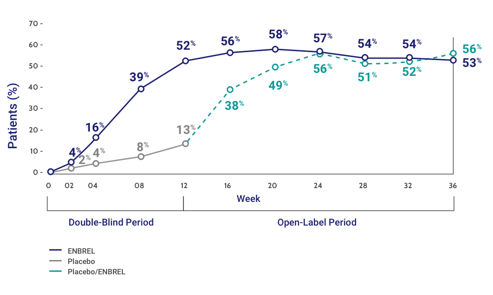 sPGA of Clear or Almost Clear at Week 12 and Through 36 Weeks