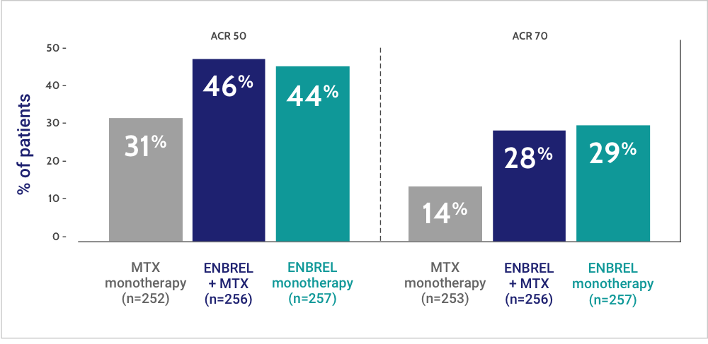 Patients on ENBREL monotherapy and ENBREL + MTX experienced similar ACR 50 and ACR 70 responses at Week 24