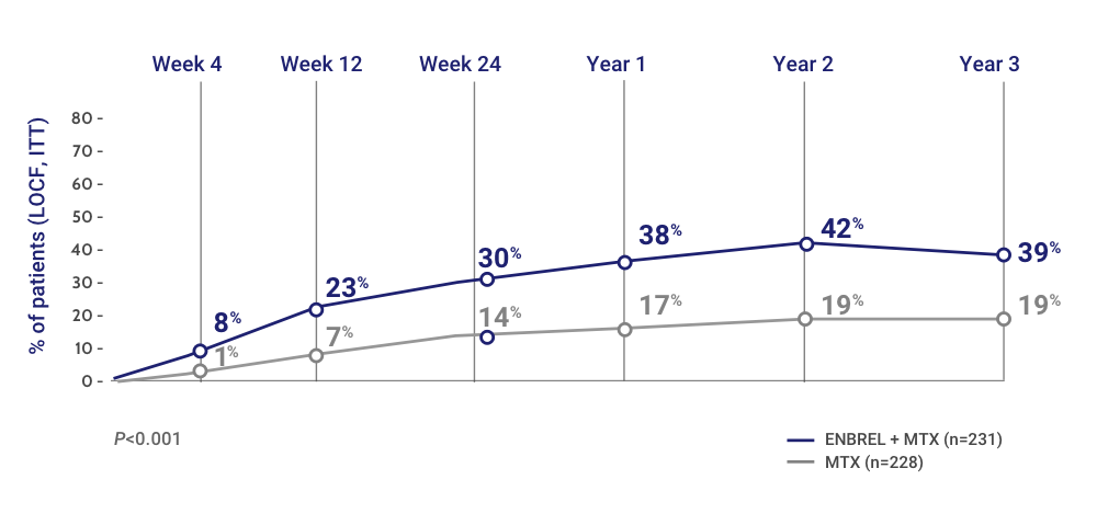 Percentage of Patients Who Achieved DAS 28 Clinical Remission