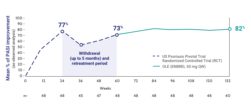 Mean % of PASI Improvement From the US Psoriasis Pivotal Trial and the OLE