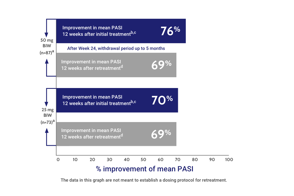 Improvement in Mean PASI in the US Psoriasis Pivotal Trial