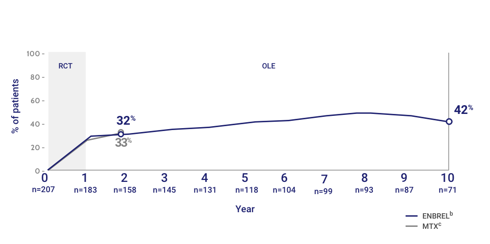 Percentage of Patients Who Achieved DAS 28 Remission (Less than 2.6) (as Observed)