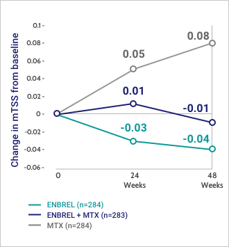 ENBREL inhibited the progression of joint damage with or without MTX