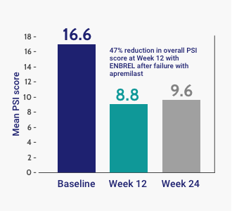 PSI Total Score With ENBREL (LOCF)