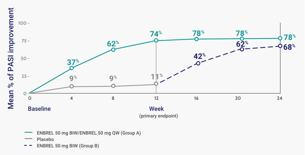 Mean Percent Improvement in PASI Score at Weeks 12 and 24 in the ENBREL Scalp Involvement Study