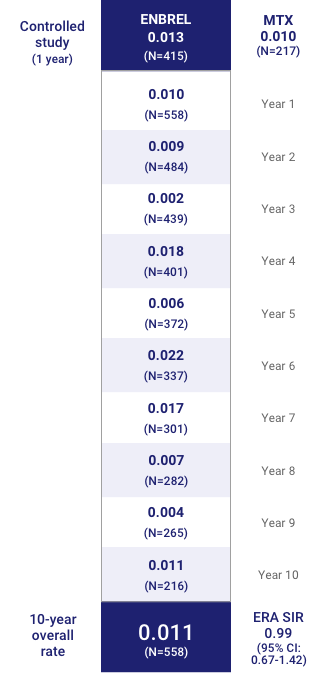 Malignancy Rates Similar to MTX at Year 1 and Consistent Over 10 Years (Events/Patient-Year)