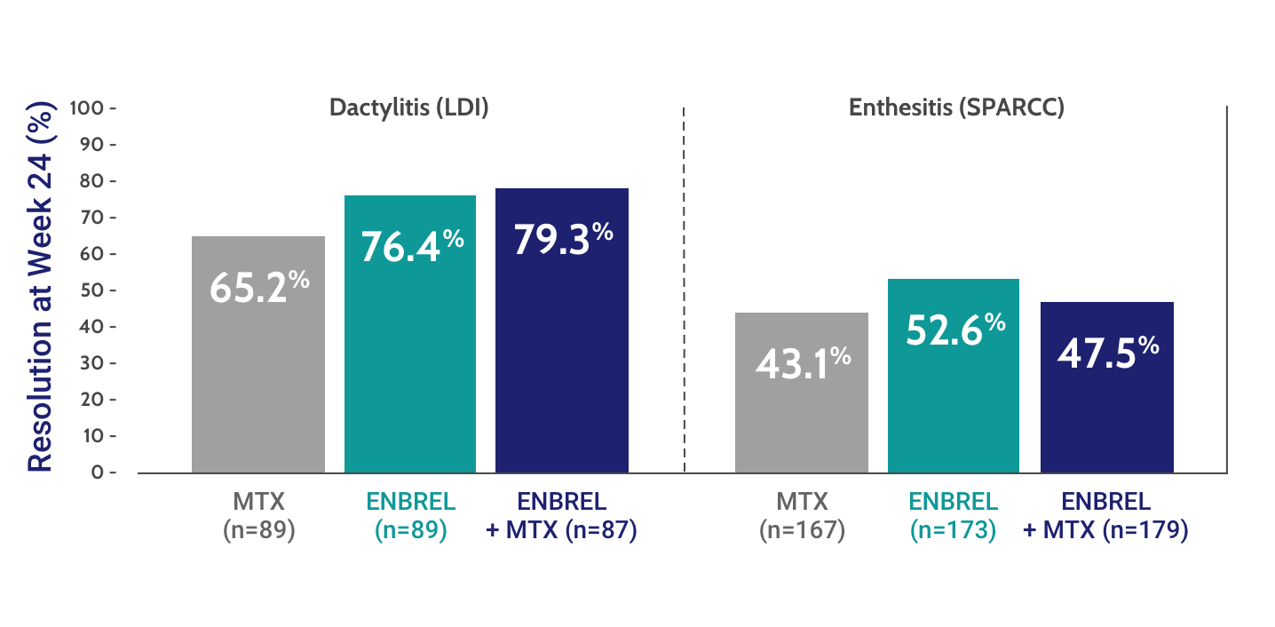 Patients taking ENBREL with or without MTX experienced improvements in dactylitis and enthesitis